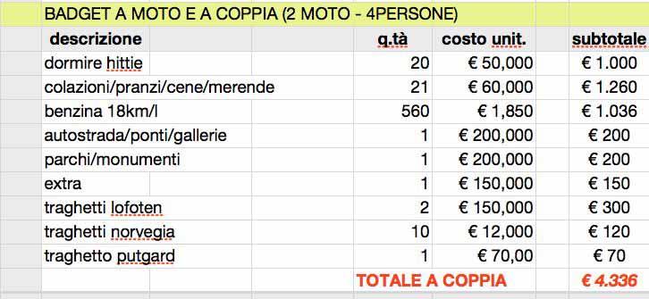 Budget per Caponord
